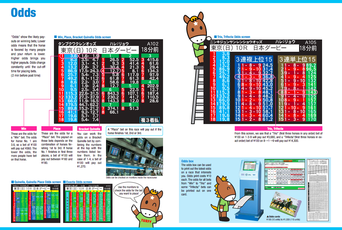 How to read the odds at the Tokyo Racecourse